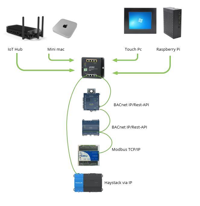 Platform oplossingen met Smart Traxx